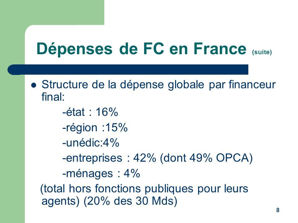 9 Dépenses de FC en France (suite) Dépenses globales par public bénéficiaire -jeunes : 25% (16% pour apprentis) -DE et publics particuliers : 12% -agents de la fonction publique : 19% -actifs occupés du secteur privé : 42%