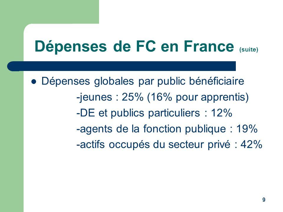 9 Dépenses de FC en France (suite) Dépenses globales par public bénéficiaire -jeunes : 25% (16% pour apprentis) -DE et publics particuliers : 12% -age