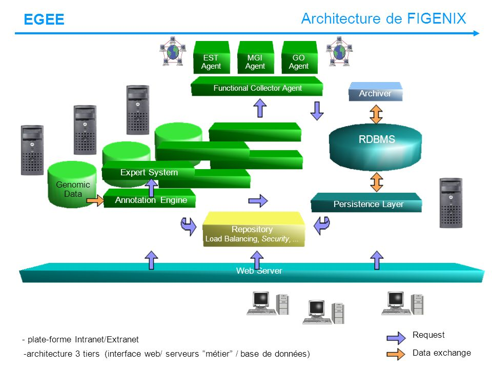 EGEE Architecture de FIGENIX RDBMS Expert System Genomic Data Annotation Engine Web Server Persistence Layer Repository Load Balancing, Security,...