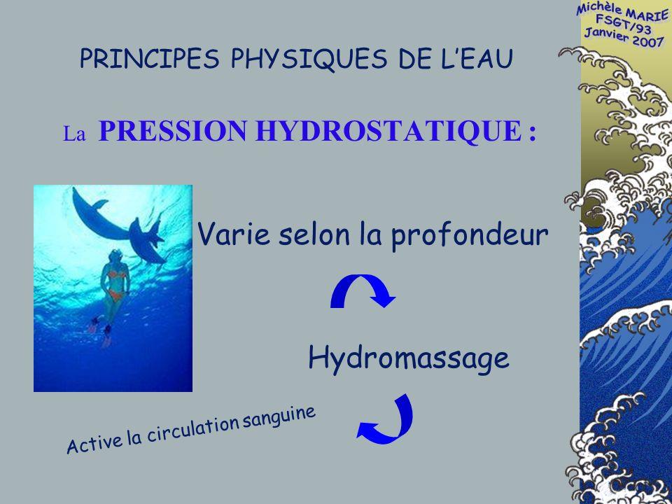 PRINCIPES PHYSIQUES DE LEAU La PRESSION HYDROSTATIQUE : Varie selon la profondeur Hydromassage Active la circulation sanguine
