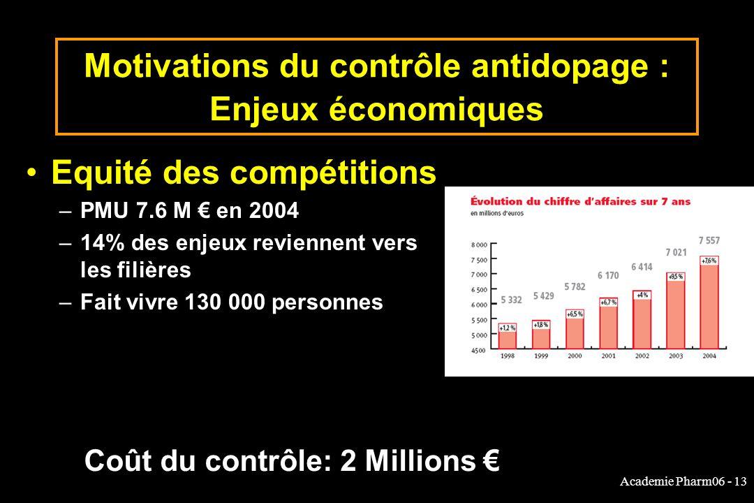 Academie Pharm06 - 13 Motivations du contrôle antidopage : Enjeux économiques Equité des compétitions –PMU 7.6 M en 2004 –14% des enjeux reviennent vers les filières –Fait vivre 130 000 personnes Coût du contrôle: 2 Millions