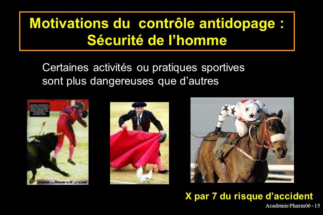 Academie Pharm06 - 15 Motivations du contrôle antidopage : Sécurité de lhomme Certaines activités ou pratiques sportives sont plus dangereuses que dautres X par 7 du risque daccident