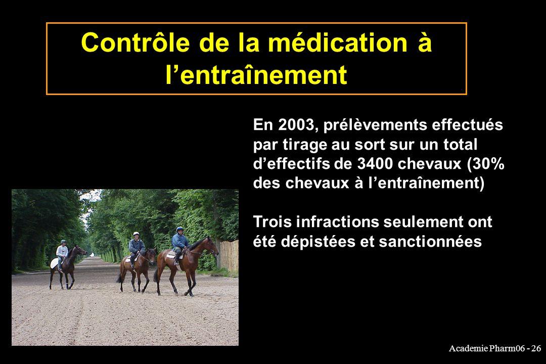 Academie Pharm06 - 26 Contrôle de la médication à lentraînement En 2003, prélèvements effectués par tirage au sort sur un total deffectifs de 3400 chevaux (30% des chevaux à lentraînement) Trois infractions seulement ont été dépistées et sanctionnées