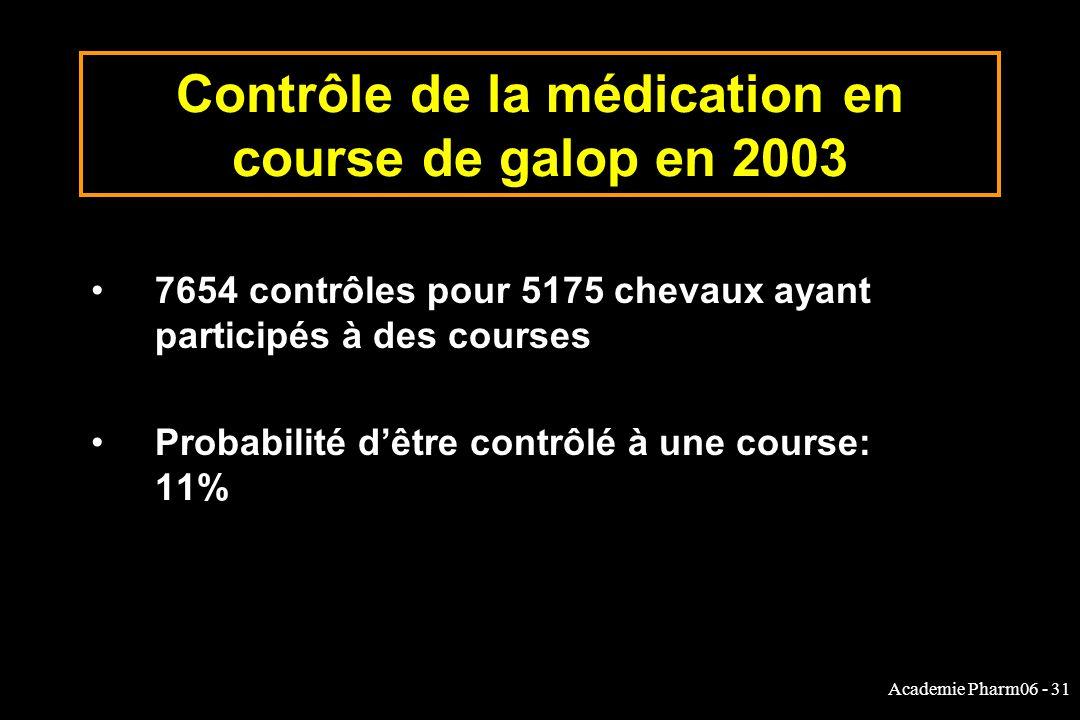 Academie Pharm06 - 31 Contrôle de la médication en course de galop en 2003 7654 contrôles pour 5175 chevaux ayant participés à des courses Probabilité dêtre contrôlé à une course: 11%