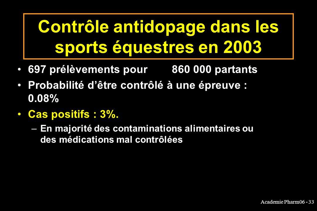Academie Pharm06 - 33 Contrôle antidopage dans les sports équestres en 2003 697 prélèvements pour 860 000 partants Probabilité dêtre contrôlé à une épreuve : 0.08% Cas positifs : 3%.