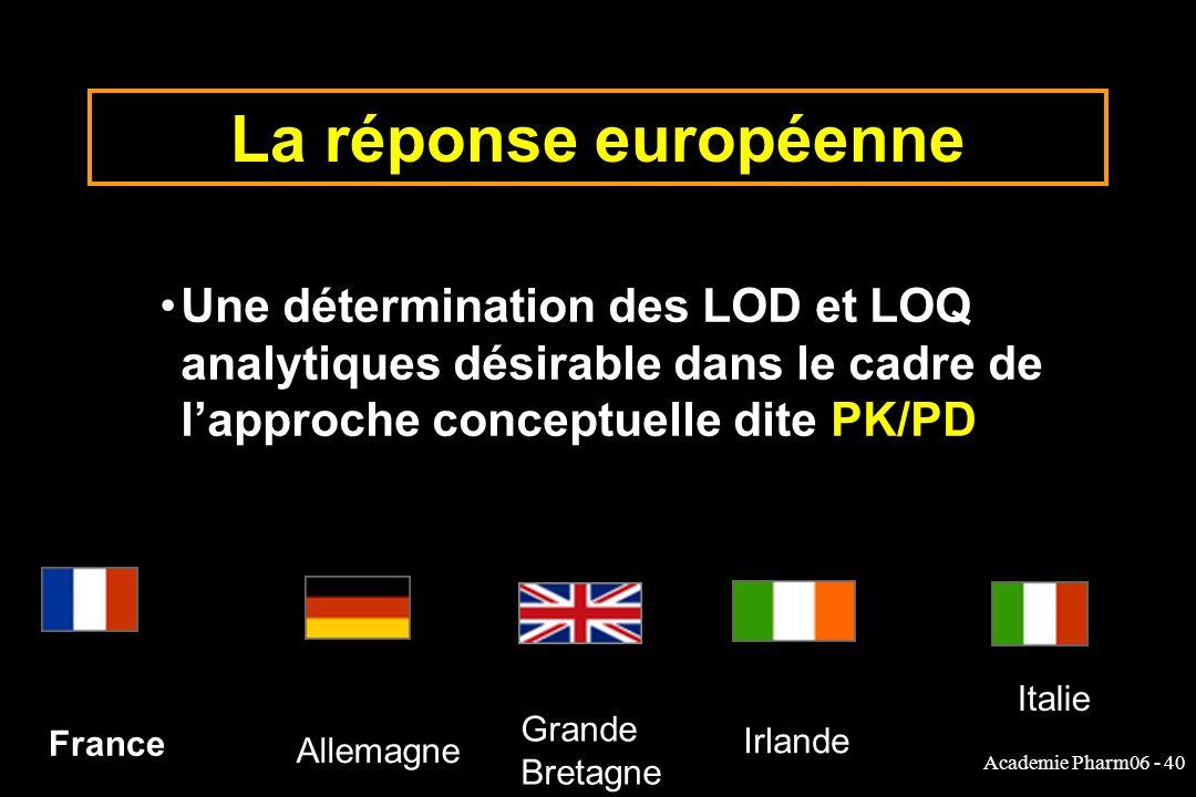 Academie Pharm06 - 40 La réponse européenne France Allemagne Irlande Italie Grande Bretagne Une détermination des LOD et LOQ analytiques désirable dans le cadre de lapproche conceptuelle dite PK/PD