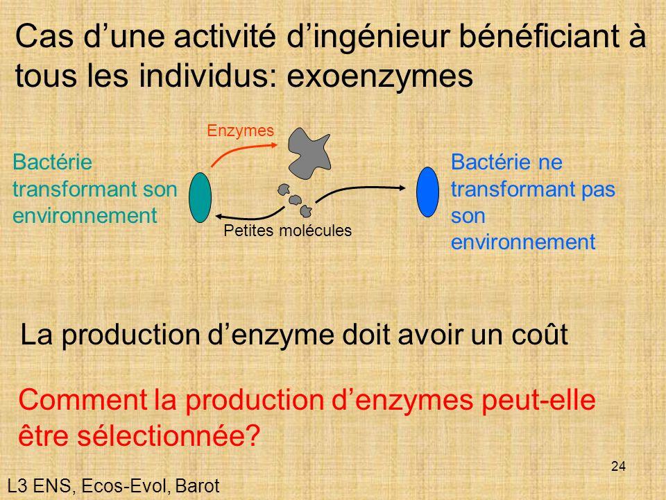 24 Cas dune activité dingénieur bénéficiant à tous les individus: exoenzymes La production denzyme doit avoir un coût Enzymes Petites molécules Bactér