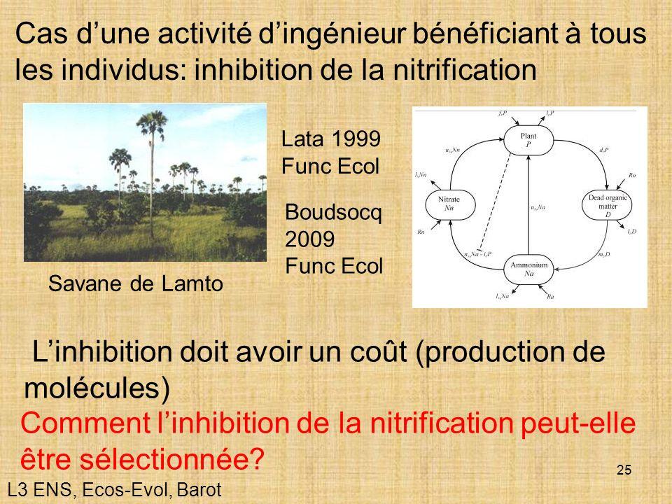 25 Cas dune activité dingénieur bénéficiant à tous les individus: inhibition de la nitrification Linhibition doit avoir un coût (production de molécul