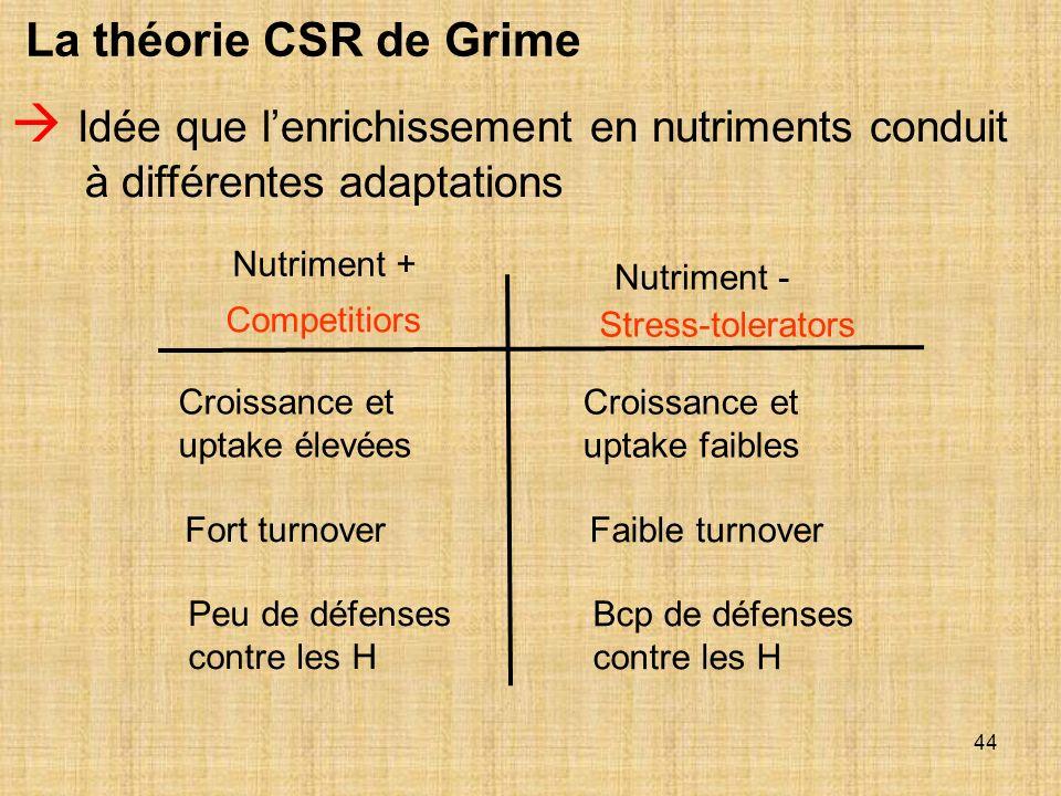 44 La théorie CSR de Grime Idée que lenrichissement en nutriments conduit à différentes adaptations Competitiors Stress-tolerators Nutriment + Nutrime