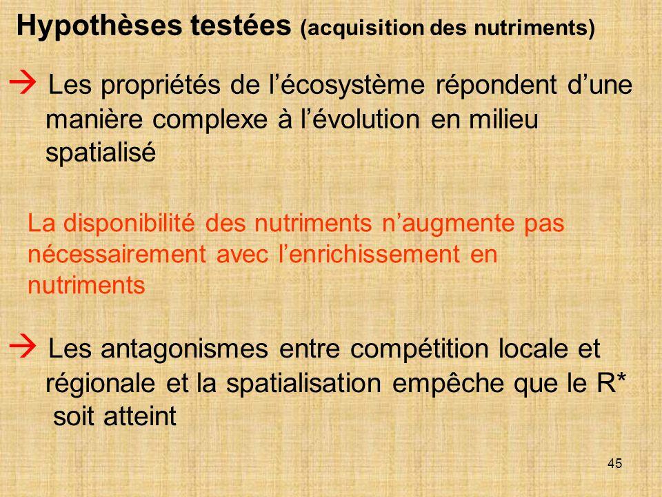45 Hypothèses testées (acquisition des nutriments) Les propriétés de lécosystème répondent dune manière complexe à lévolution en milieu spatialisé La