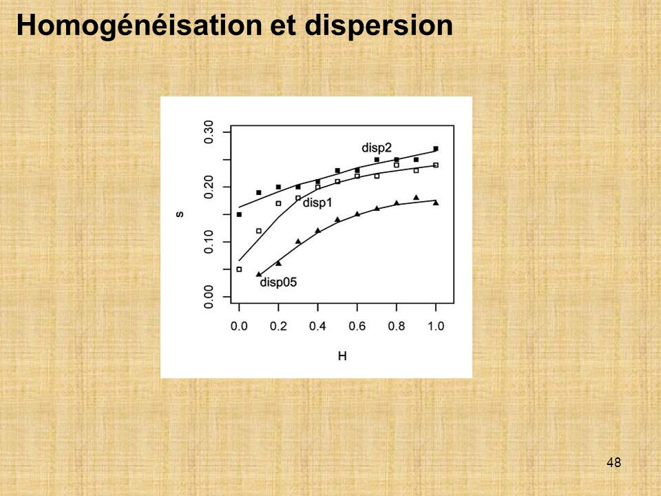 48 Homogénéisation et dispersion