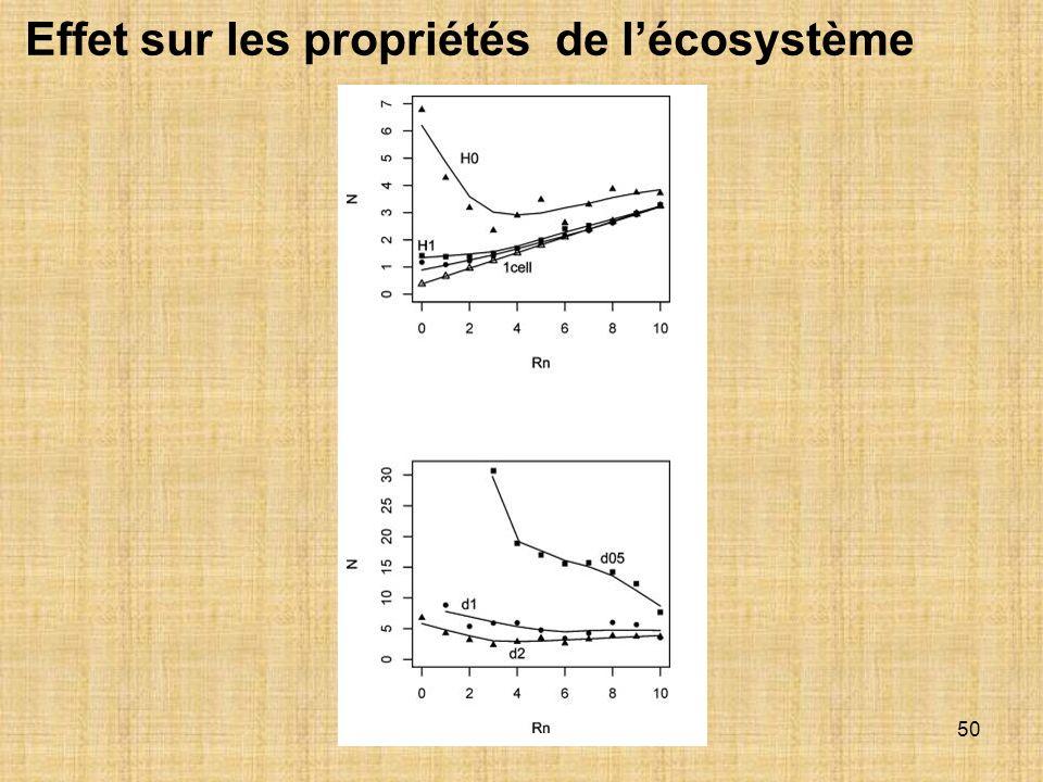 50 Effet sur les propriétés de lécosystème