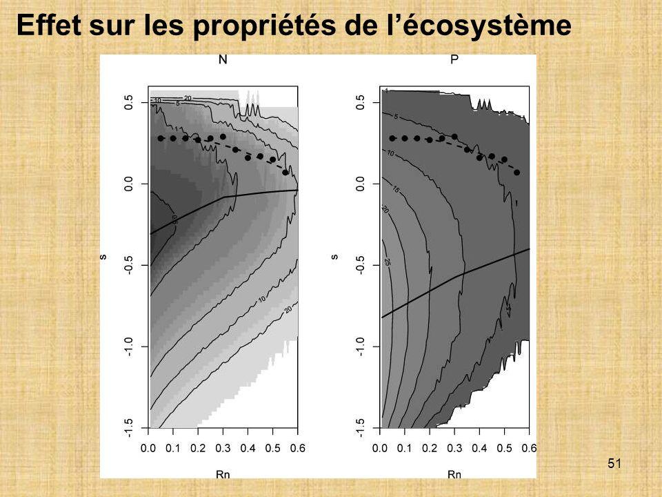 51 Effet sur les propriétés de lécosystème