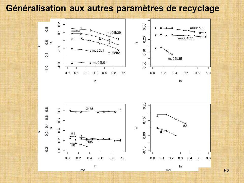 52 Généralisation aux autres paramètres de recyclage