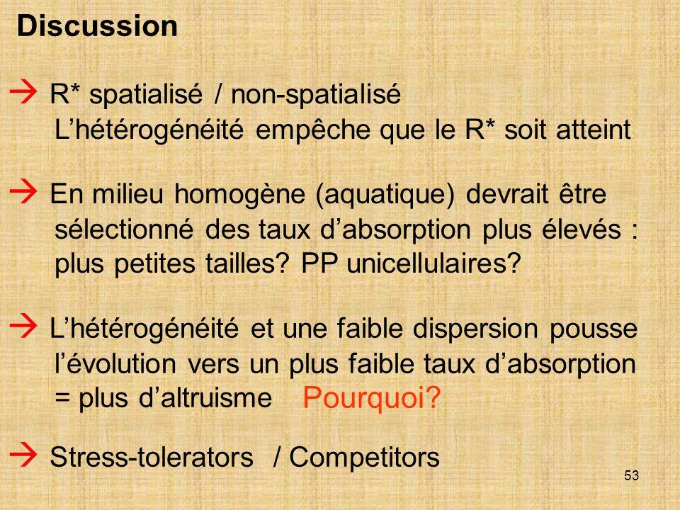 53 Discussion R* spatialisé / non-spatialisé Lhétérogénéité empêche que le R* soit atteint Lhétérogénéité et une faible dispersion pousse lévolution v