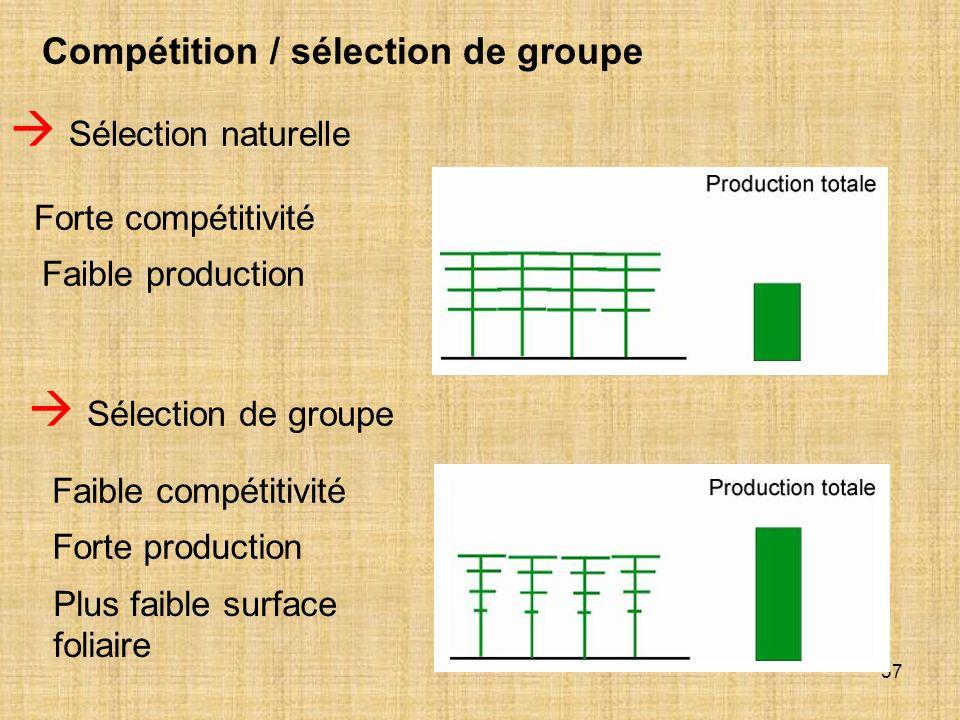57 Compétition / sélection de groupe Sélection naturelle Sélection de groupe Faible compétitivité Forte production Forte compétitivité Faible producti