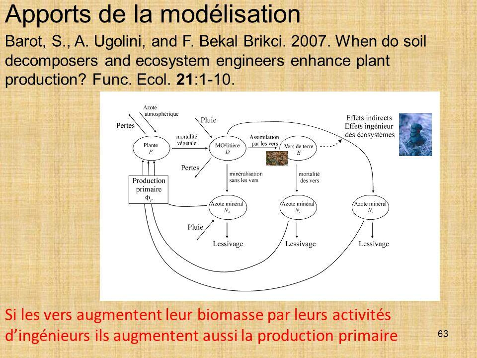 63 Apports de la modélisation Si les vers augmentent leur biomasse par leurs activités dingénieurs ils augmentent aussi la production primaire Barot,