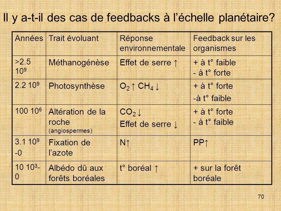 70 Il y a-t-il des cas de feedbacks à léchelle planétaire? AnnéesTrait évoluantRéponse environnementale Feedback sur les organismes >2.5 10 9 Méthanog