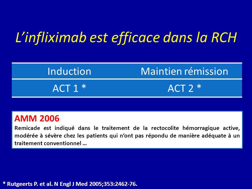* Rutgeerts P. et al. N Engl J Med 2005;353:2462-76. InductionMaintien rémission ACT 1 *ACT 2 * Linfliximab est efficace dans la RCH AMM 2006 Remicade