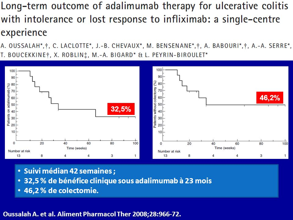 Oussalah A.et al. Aliment Pharmacol Ther 2008;28:966-72.
