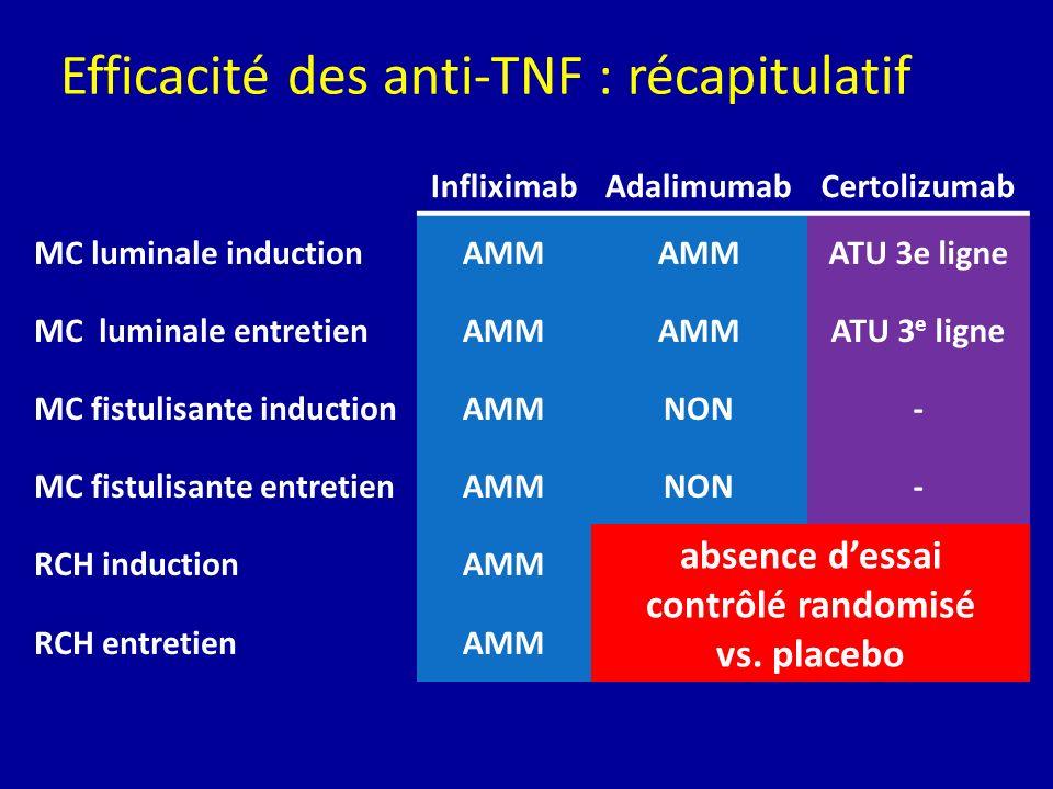 InfliximabAdalimumabCertolizumab MC luminale inductionAMM ATU 3e ligne MC luminale entretienAMM ATU 3 e ligne MC fistulisante inductionAMMNON- MC fist