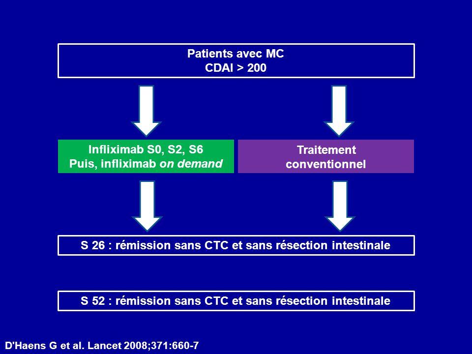 D'Haens G et al. Lancet 2008;371:660-7 Infliximab S0, S2, S6 Puis, infliximab on demand Traitement conventionnel Patients avec MC CDAI > 200 S 26 : ré