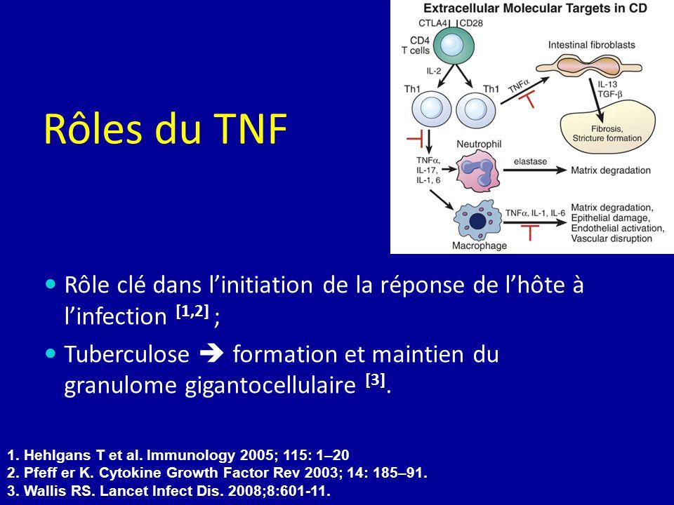 Rôles du TNF Rôle clé dans linitiation de la réponse de lhôte à linfection [1,2] ; Tuberculose formation et maintien du granulome gigantocellulaire [3
