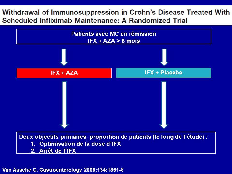 Patients avec MC en rémission IFX + AZA > 6 mois IFX + AZA IFX + Placebo Deux objectifs primaires, proportion de patients (le long de létude) : 1.Opti