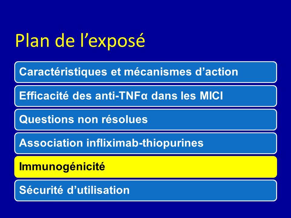 Plan de lexposé Caractéristiques et mécanismes dactionEfficacité des anti-TNFα dans les MICIQuestions non résoluesAssociation infliximab-thiopurinesIm