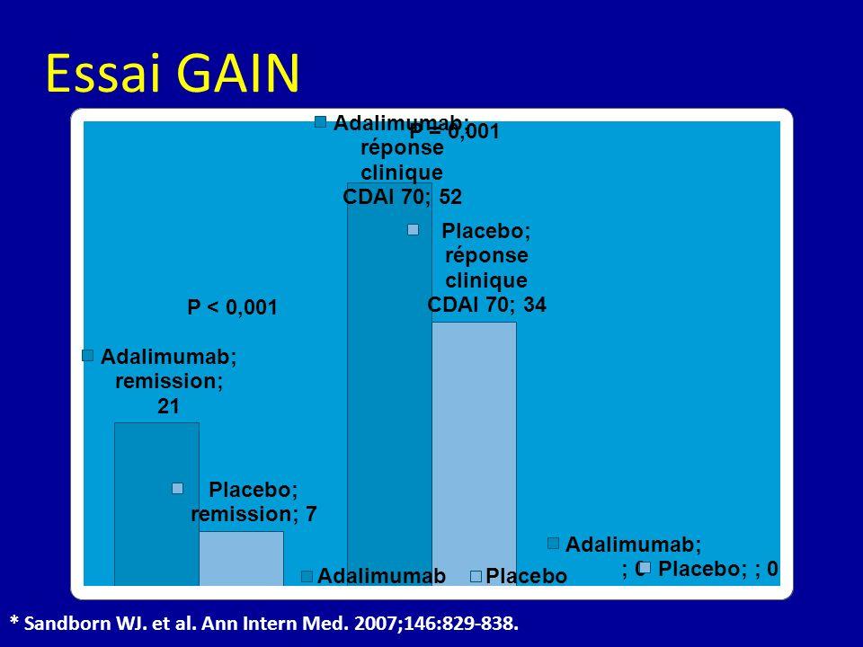 Essai GAIN P = 0,001 P < 0,001 * Sandborn WJ. et al. Ann Intern Med. 2007;146:829-838.