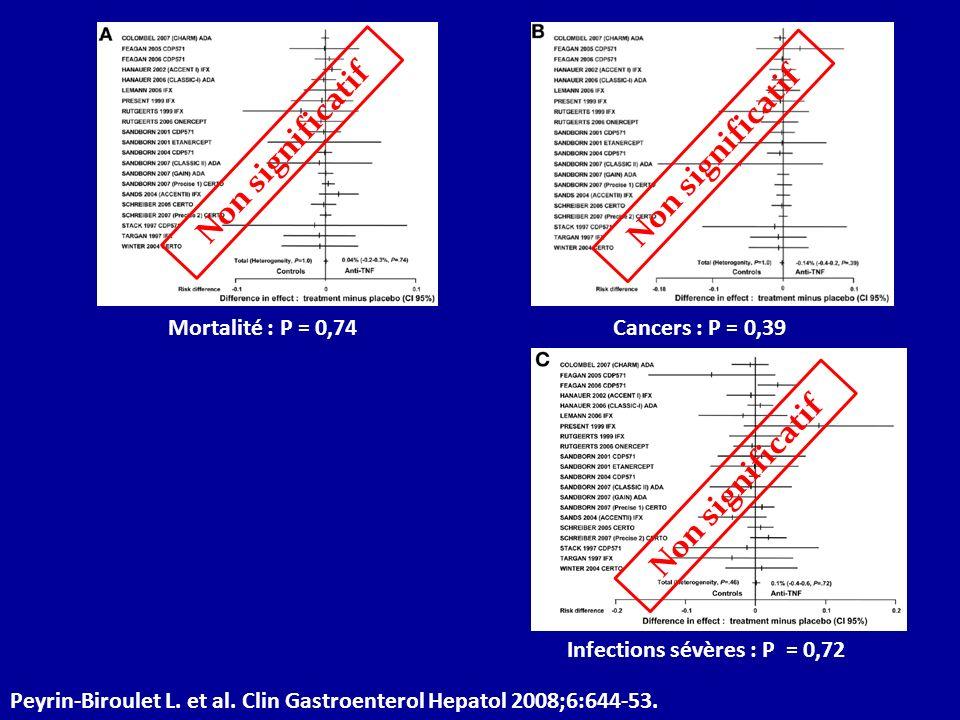 Mortalité : P = 0,74Cancers : P = 0,39 Infections sévères : P = 0,72 Peyrin-Biroulet L. et al. Clin Gastroenterol Hepatol 2008;6:644-53. Non significa