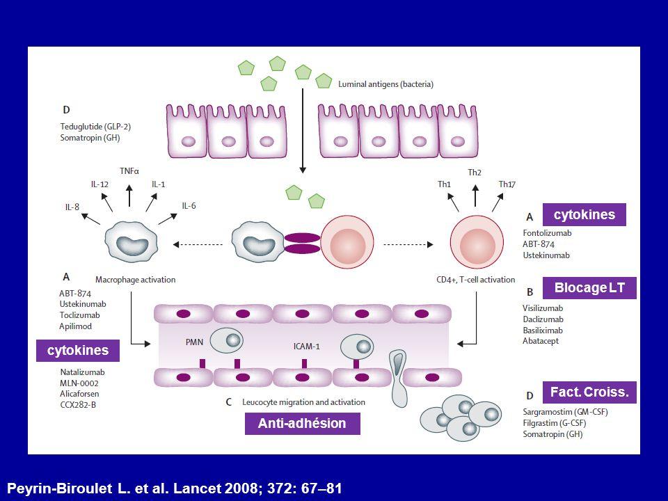 Peyrin-Biroulet L. et al. Lancet 2008; 372: 67–81 cytokines Blocage LT Anti-adhésion Fact. Croiss. cytokines