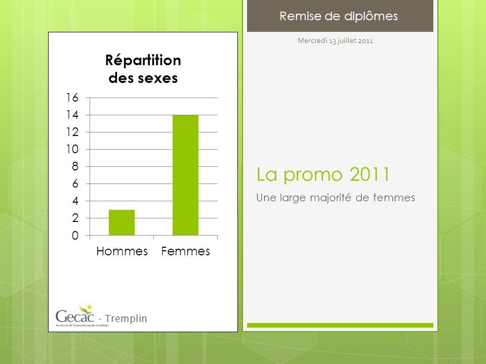 La promo 2011 Une large majorité de femmes - Tremplin Remise de diplômes Mercredi 13 juillet 2011