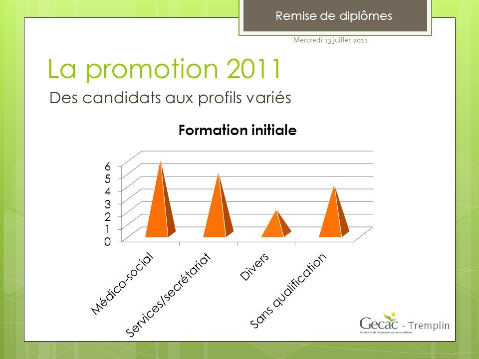 Remise de diplômes La promotion 2011 - Tremplin Des candidats aux profils variés Mercredi 13 juillet 2011