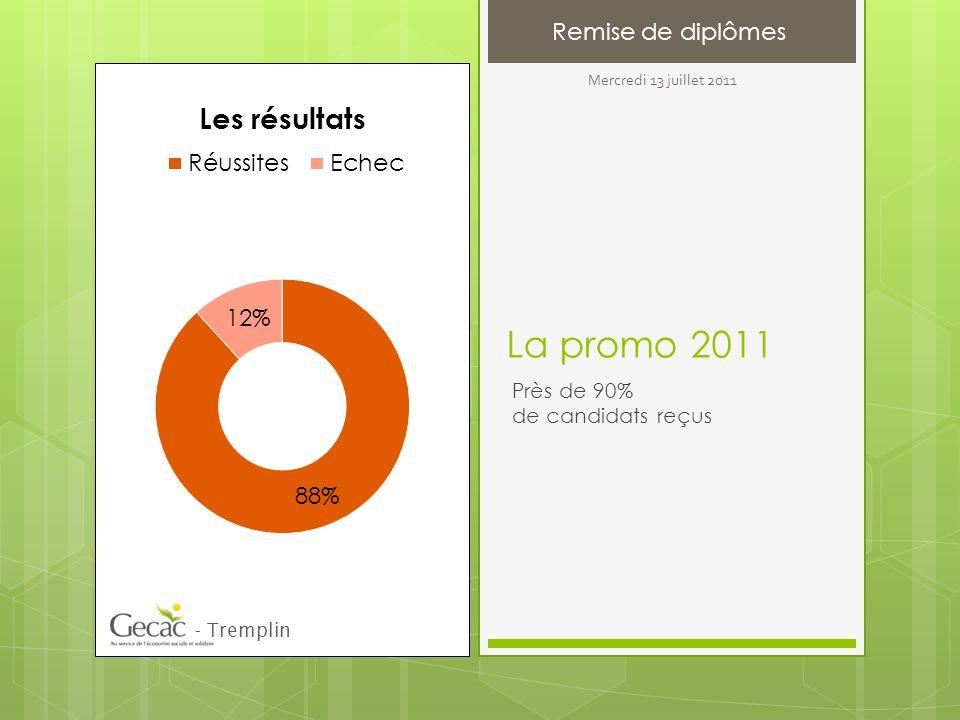 La promo 2011 Près de 90% de candidats reçus - Tremplin Remise de diplômes Mercredi 13 juillet 2011