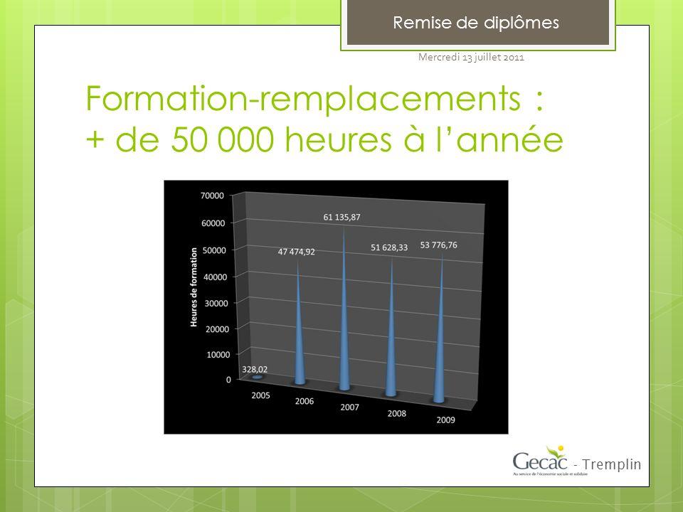 Formation-remplacements : + de 50 000 heures à lannée Remise de diplômes - Tremplin Mercredi 13 juillet 2011