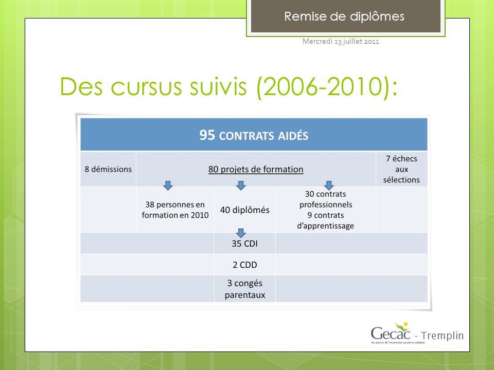 Des cursus suivis (2006-2010): Remise de diplômes - Tremplin Mercredi 13 juillet 2011