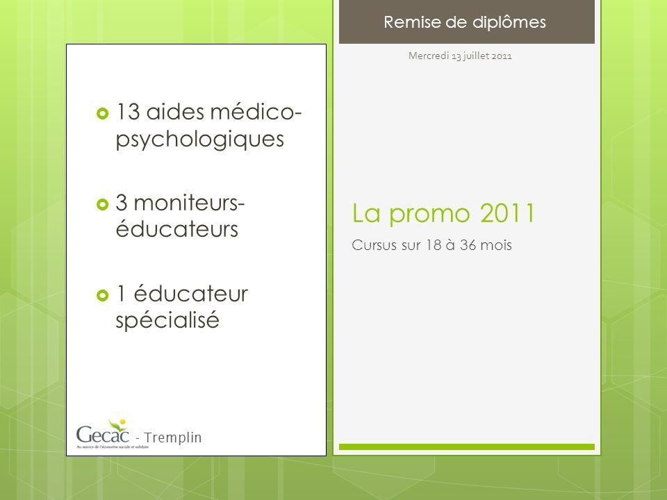 13 aides médico- psychologiques 3 moniteurs- éducateurs 1 éducateur spécialisé La promo 2011 Cursus sur 18 à 36 mois Remise de diplômes - Tremplin Mercredi 13 juillet 2011