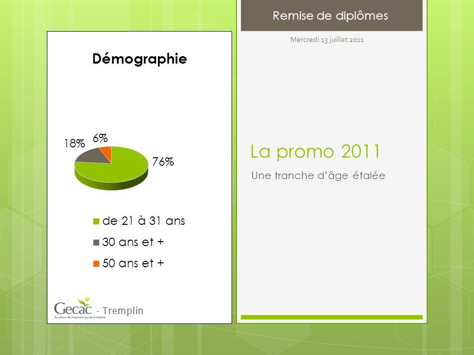 La promo 2011 Une tranche dâge étalée Remise de diplômes - Tremplin Mercredi 13 juillet 2011