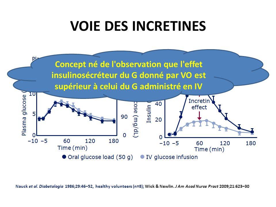 VOIE DES INCRETINES Nauck et al. Diabetologia 1986;29:46–52, healthy volunteers (n=8); Wick & Newlin. J Am Acad Nurse Pract 2009;21:623–30 Concept né