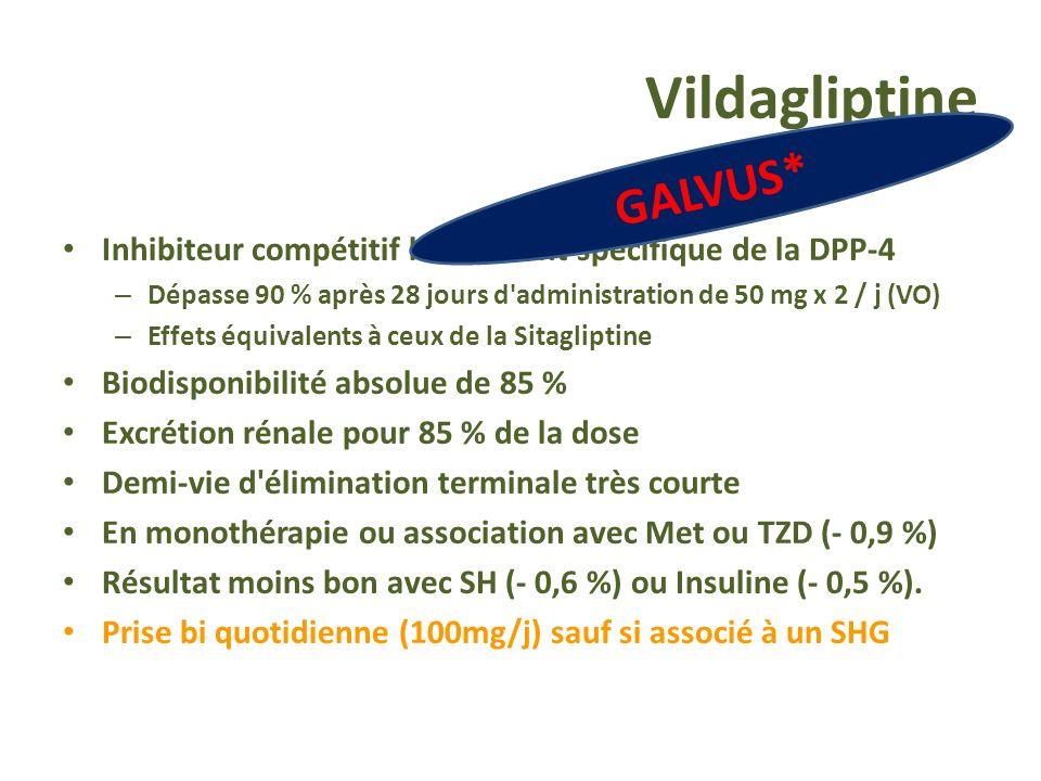 Vildagliptine Inhibiteur compétitif hautement spécifique de la DPP-4 – Dépasse 90 % après 28 jours d'administration de 50 mg x 2 / j (VO) – Effets équ
