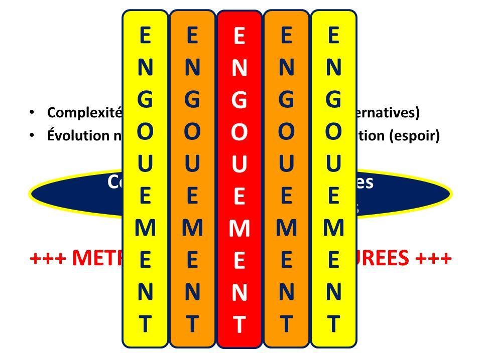 Complexité de la physiopathologie du DT2 (alternatives) Évolution naturelle dans le sens de la détérioration (espoir) +++ METFORMINE et SULFONYLUREES