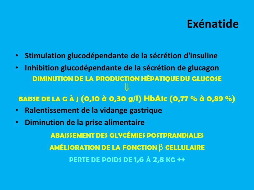 Exénatide Stimulation glucodépendante de la sécrétion d'insuline Inhibition glucodépendante de la sécrétion de glucagon DIMINUTION DE LA PRODUCTION HÉ