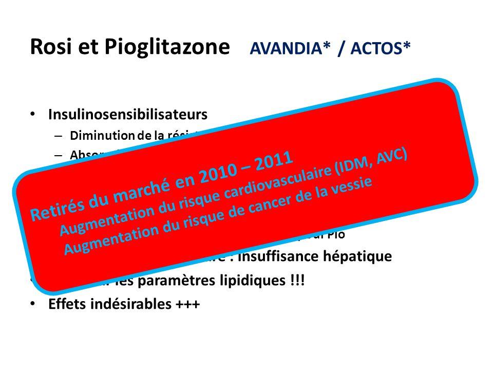 Rosi et Pioglitazone Insulinosensibilisateurs – Diminution de la résistance à l'insuline (PPAR-γ) – Absorption rapide et complète après VO – Pic de co