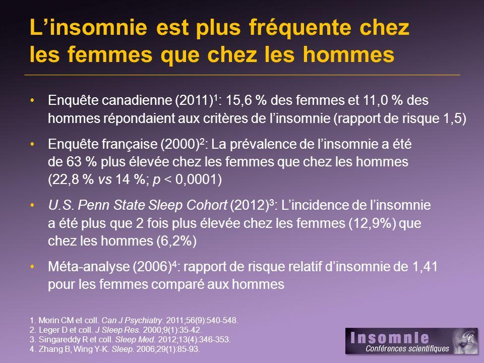 Linsomnie est plus fréquente chez les femmes que chez les hommes 1.