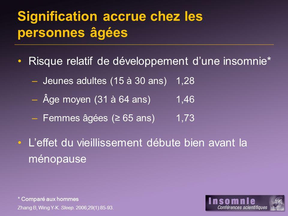 Signification accrue chez les personnes âgées Risque relatif de développement dune insomnie* –Jeunes adultes (15 à 30 ans)1,28 –Âge moyen (31 à 64 ans)1,46 –Femmes âgées ( 65 ans)1,73 Leffet du vieillissement débute bien avant la ménopause * Comparé aux hommes Zhang B, Wing Y-K.