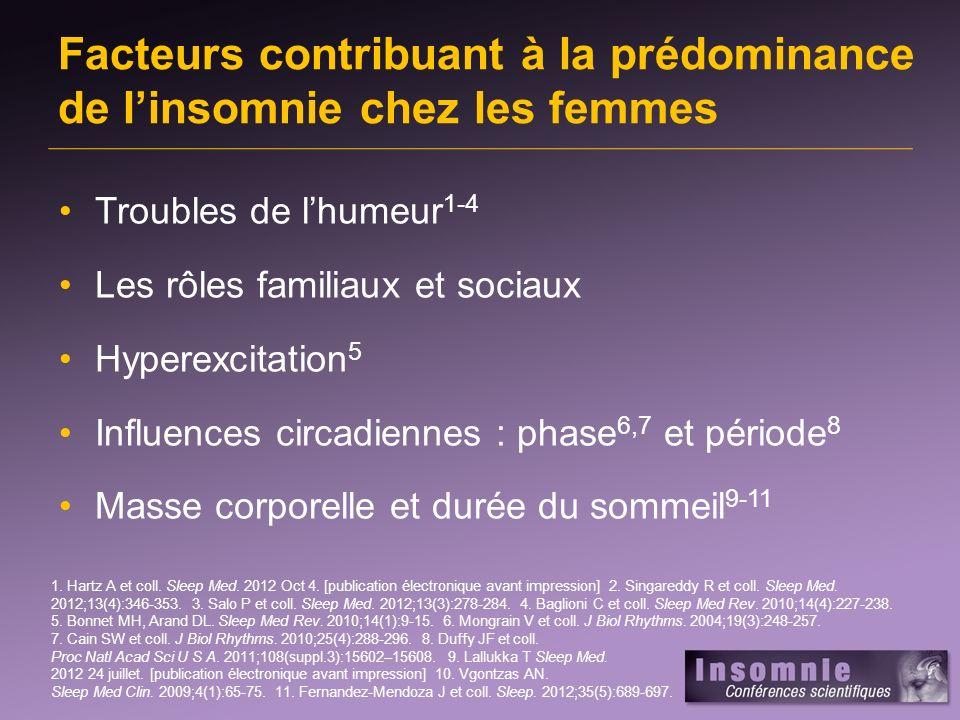 Facteurs contribuant à la prédominance de linsomnie chez les femmes Troubles de lhumeur 1-4 Les rôles familiaux et sociaux Hyperexcitation 5 Influences circadiennes : phase 6,7 et période 8 Masse corporelle et durée du sommeil 9-11 1.