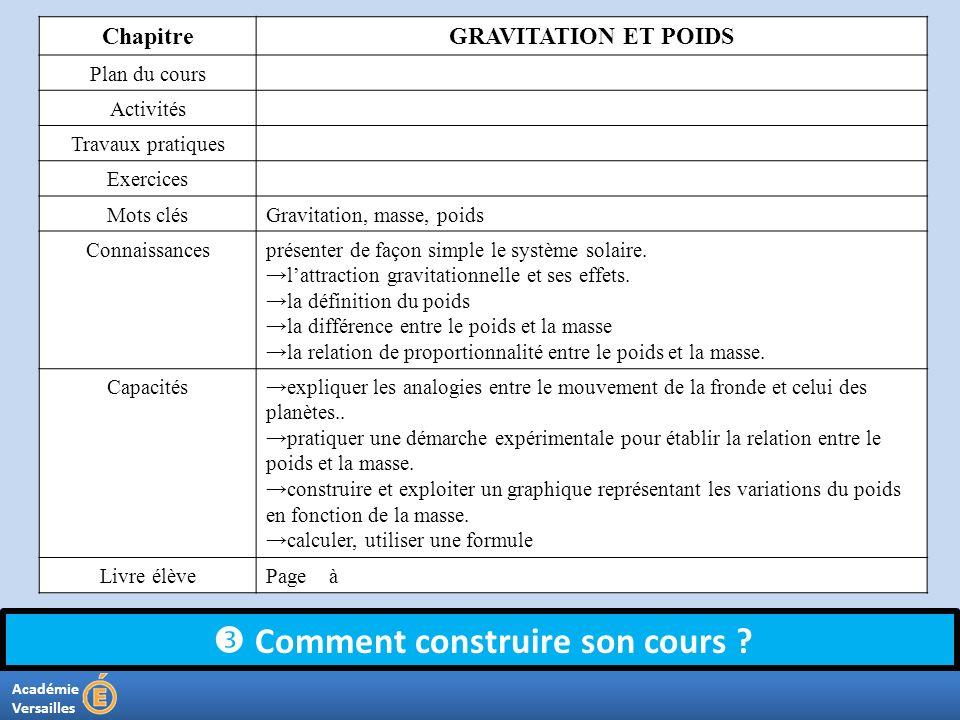 Académie Versailles Comment construire son cours ? ChapitreGRAVITATION ET POIDS Plan du cours Activités Travaux pratiques Exercices Mots clésGravitati