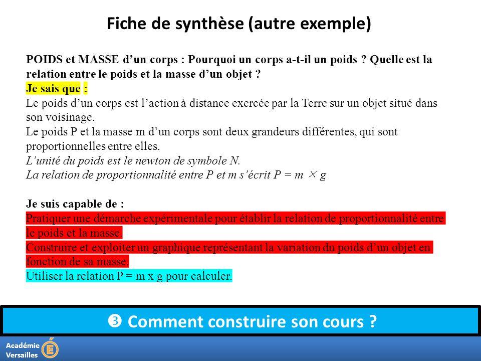 Académie Versailles Comment construire son cours ? Fiche de synthèse (autre exemple) POIDS et MASSE dun corps : Pourquoi un corps a-t-il un poids ? Qu