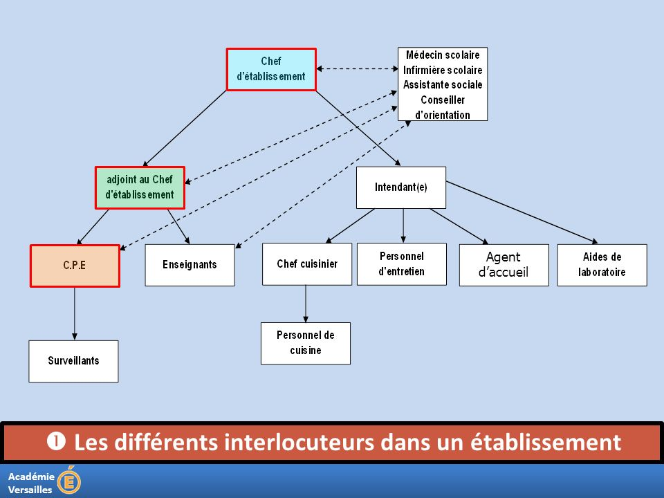 Académie Versailles Les différents interlocuteurs dans un établissement Agent daccueil
